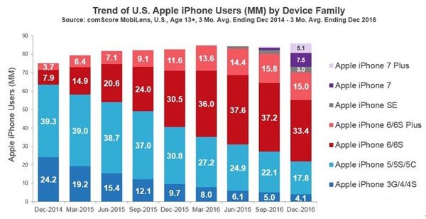 在美国 iPhone 13岁以上用户量继续创新高