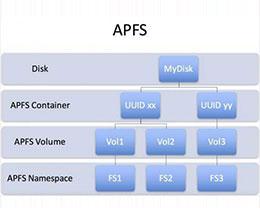 APFS文件系统是什么?iOS10.3 APFS文件系统详细解析